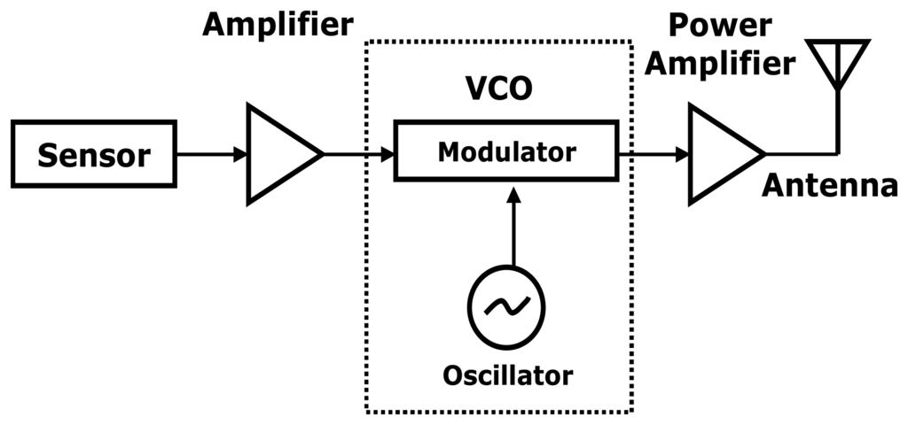 Rf Block Diagram