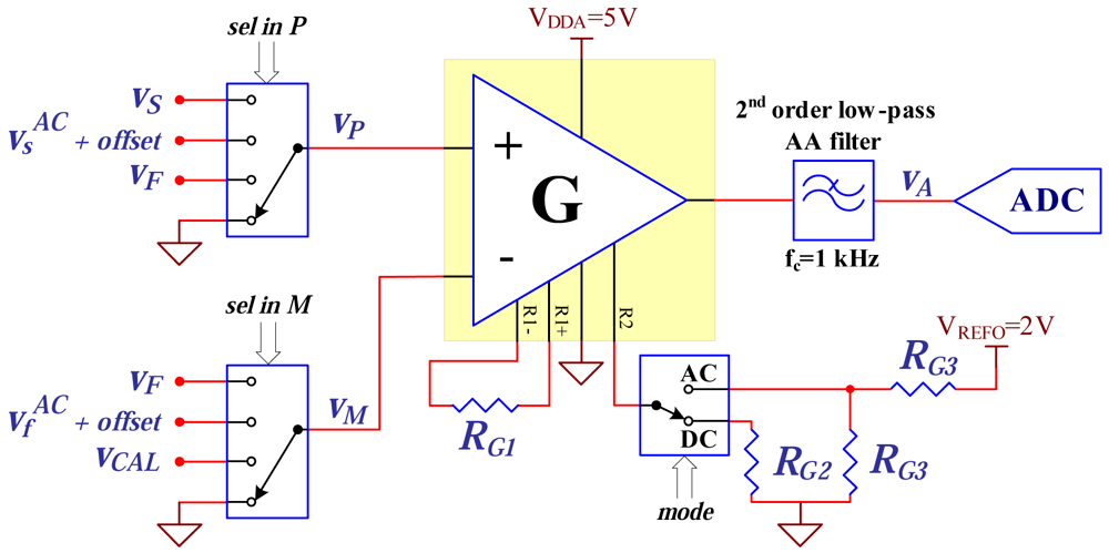 2a And 2b Voltage And Current Sensing Circuits For Energy Measurement