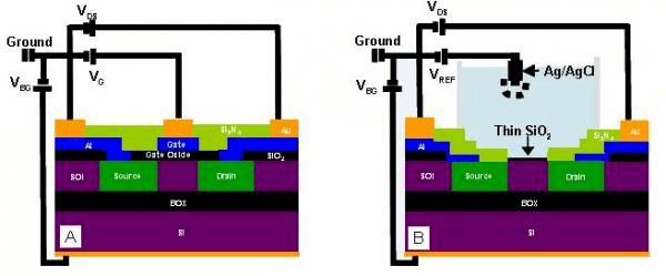 Sensors | Free Full-Text | Standard CMOS Fabrication of a Sensitive Fully Depleted Electrolyte-Insulator-Semiconductor Field Effect Transistor for ...