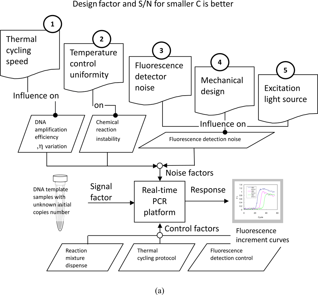 polymerase chain reaction diagram wiring for spotlights to high beam sensors free full text real time pcr machine system