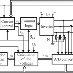 Pi Controller Block Diagram Radio Wiring For 1994 Toyota Pickup Sensors | Free Full-text Position And Speed Control Of Brushless Dc Motors Using Sensorless ...