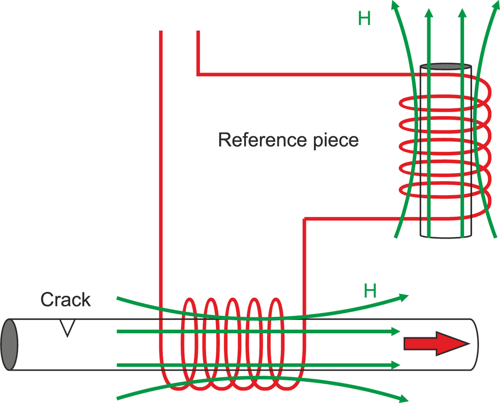 hight resolution of sensors free full text non destructive techniques based on eddy current testing html