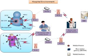 Sensors   Free FullText   ESAP: EfficientStrong Authentication Protocol for Healthcare