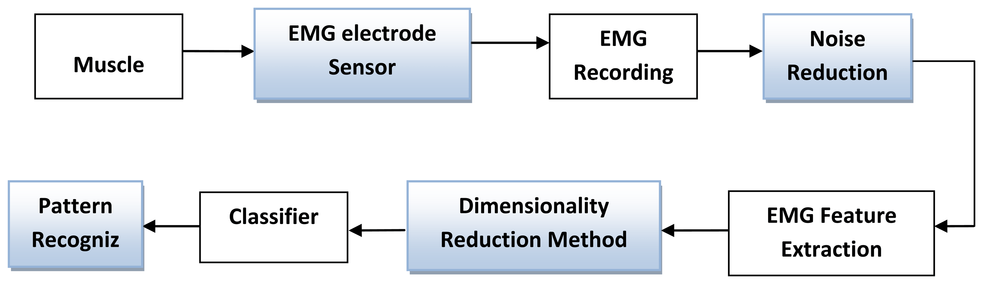 block diagram to signal flow graph 3 way switch wiring variation sensors free full text surface electromyography