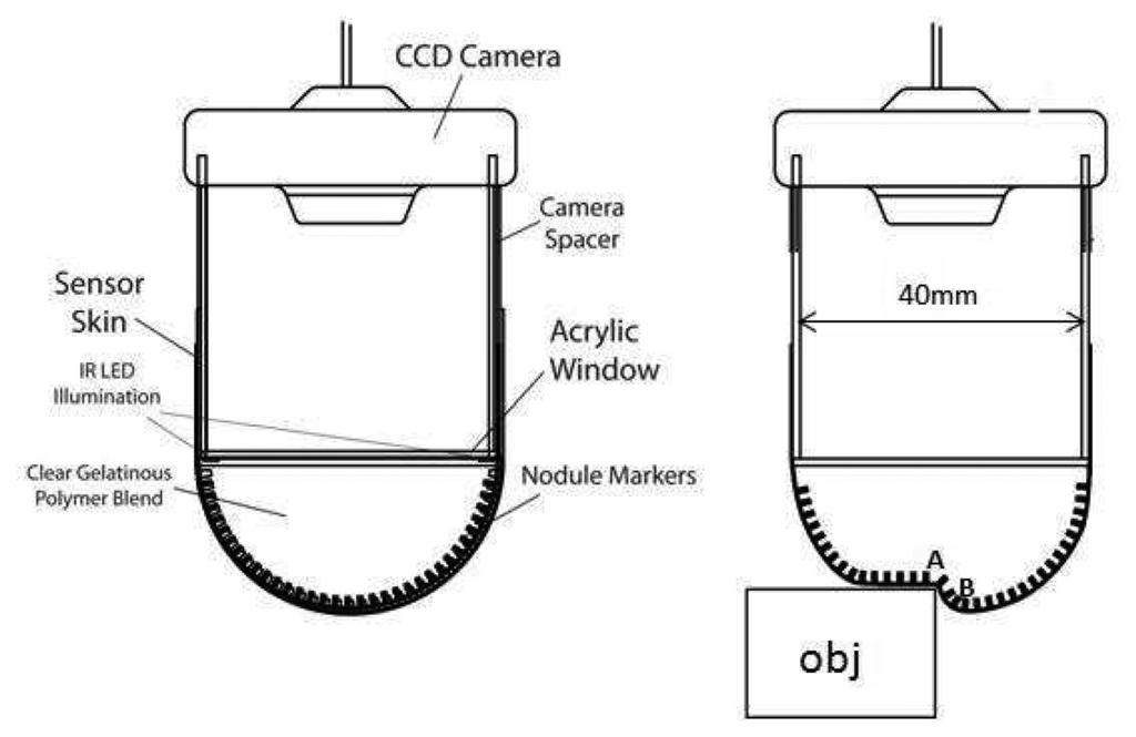 O Sensor Identification And Locations Sensors