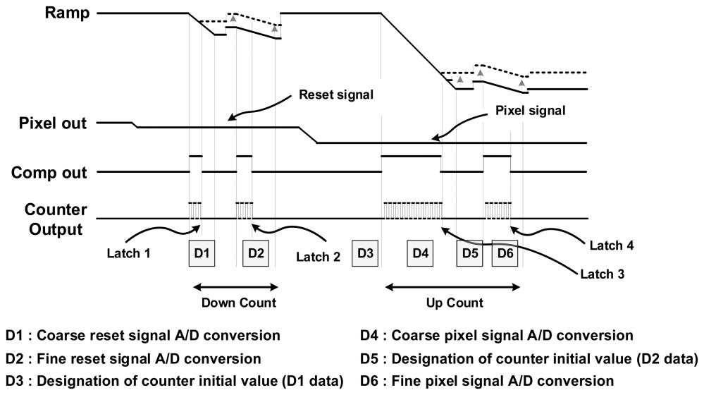 medium resolution of sensors 14 11825f7 1024 figure 7 timing diagram