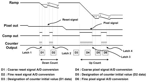 small resolution of sensors 14 11825f7 1024 figure 7 timing diagram