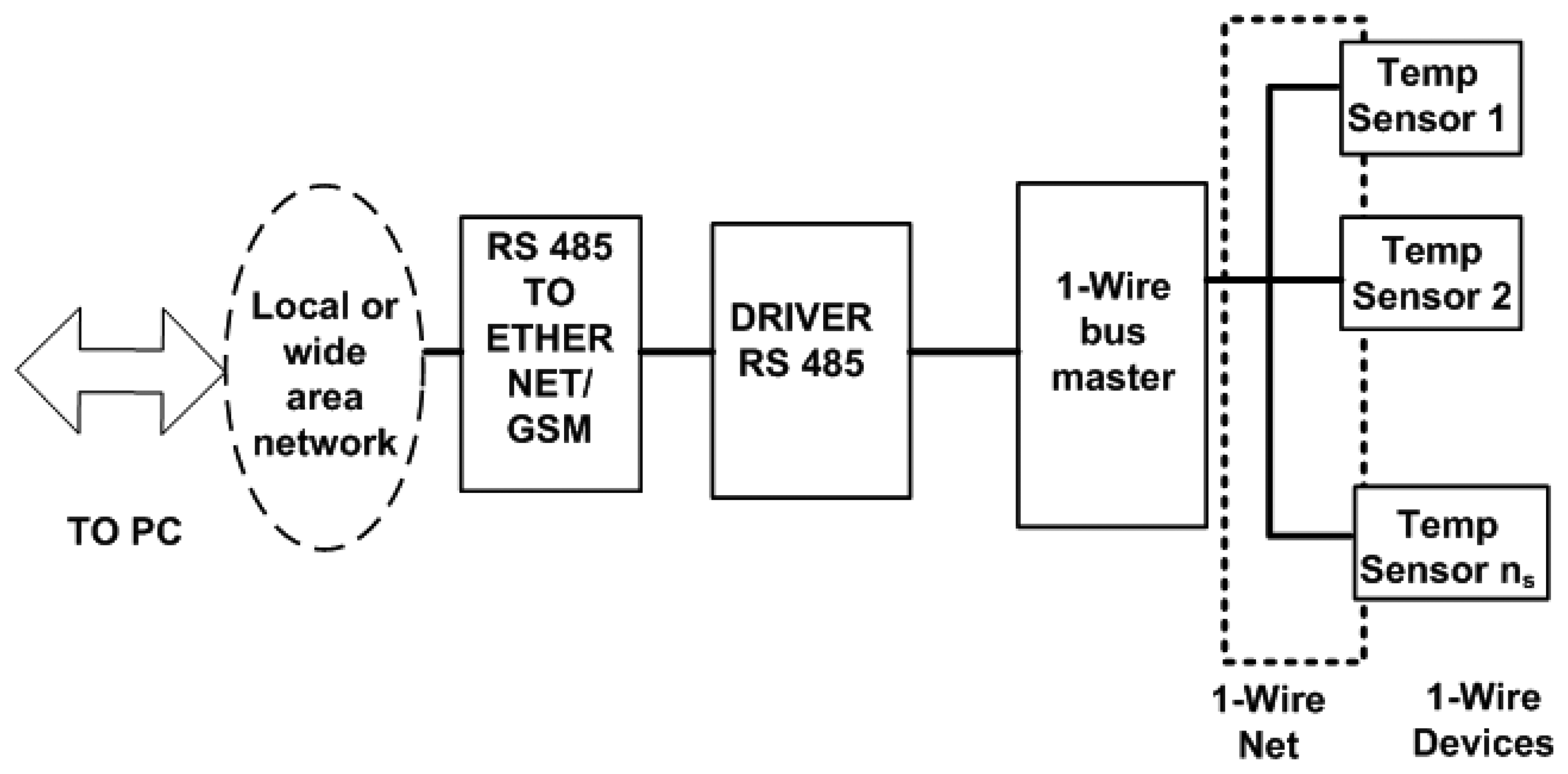 rs232 to rs485 converter circuit diagram 1996 ford ranger parts rs 485 vs wiring serial port elsavadorla