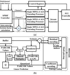 sensors 14 17516f5 1024 figure 5 block diagram for mpeg 4  [ 2594 x 2583 Pixel ]