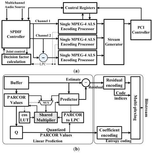 small resolution of sensors 14 17516f5 1024 figure 5 block diagram for mpeg 4