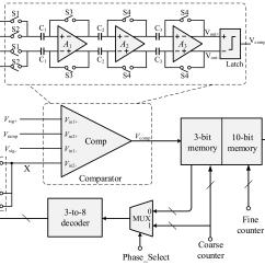 How To Simplify Block Diagrams 2002 Vw Radio Wiring Diagram Sensors Free Full Text A 12 Bit High Speed Column