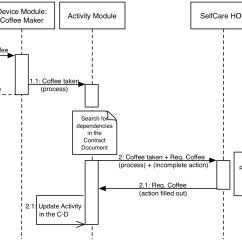 Uml Sequence Diagram Alternate Flow Allen Bradley Motor Control Center Wiring Diagrams Operational Pert Porter Five