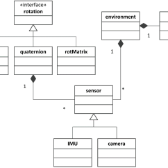 Unified Modeling Language Class Diagram Home Receptacle Wiring Diagrams Sensors Free Full Text A Simulation Environment For