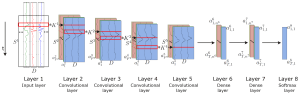 Sensors | Free FullText | Deep Convolutional and LSTM Recurrent Neural Networks for Multimodal