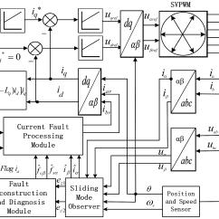 Fault Block Diagram Standard Trailer Plug Wiring Sensors Free Full Text Current Sensor