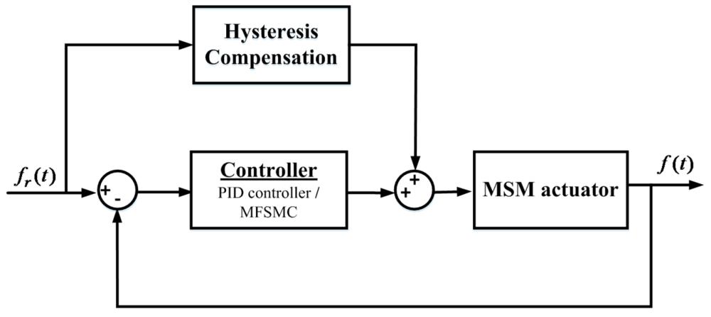medium resolution of sensors 16 01368 g010 figure 10 block diagram
