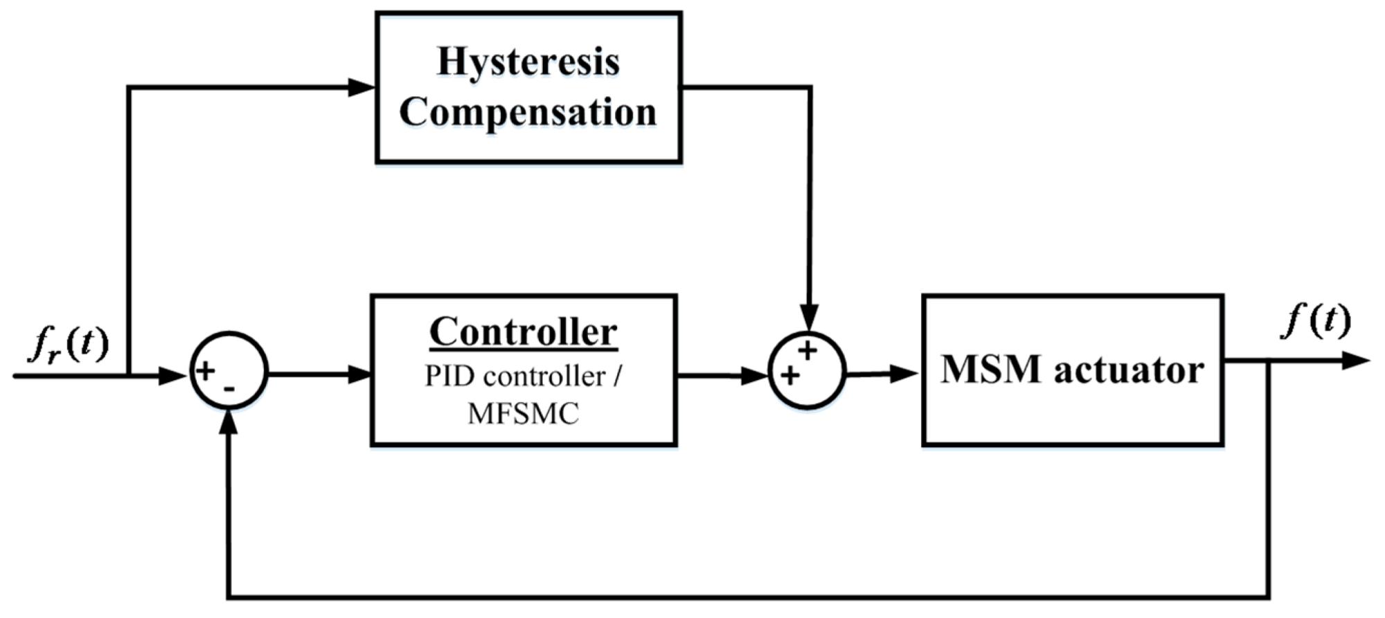 hight resolution of sensors 16 01368 g010 figure 10 block diagram