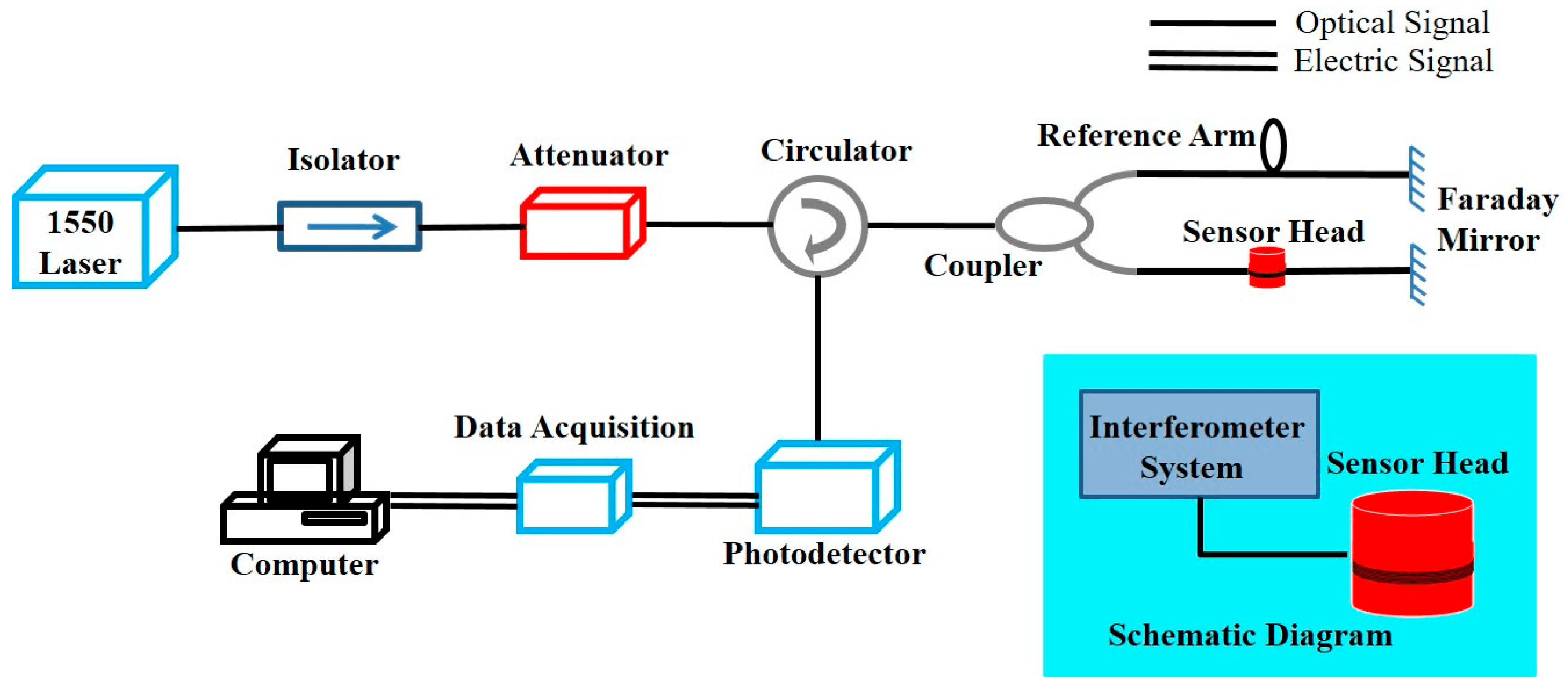 Electrical Cable Block Diagram