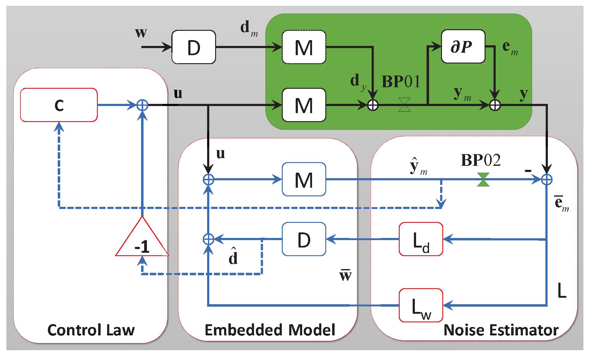 emc data diagram 2003 yukon stereo wiring sensors free full text a novel controller design for