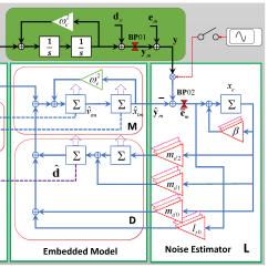 Emc Data Diagram Loggerhead Turtle Sensors Free Full Text A Novel Controller Design For