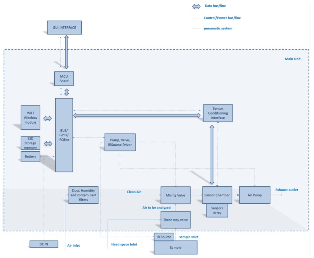 medium resolution of e nose block diagram