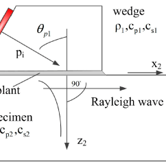 Surface Waves Diagram Ez Go Charger Wiring Sensors Free Full Text Measurement Of Rayleigh Wave