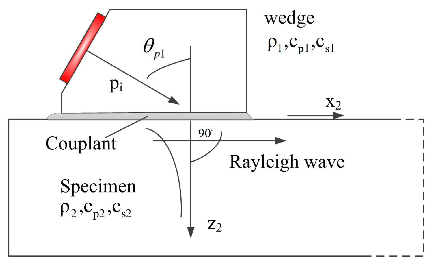 surface waves diagram pig cuts sensors free full text measurement of rayleigh wave