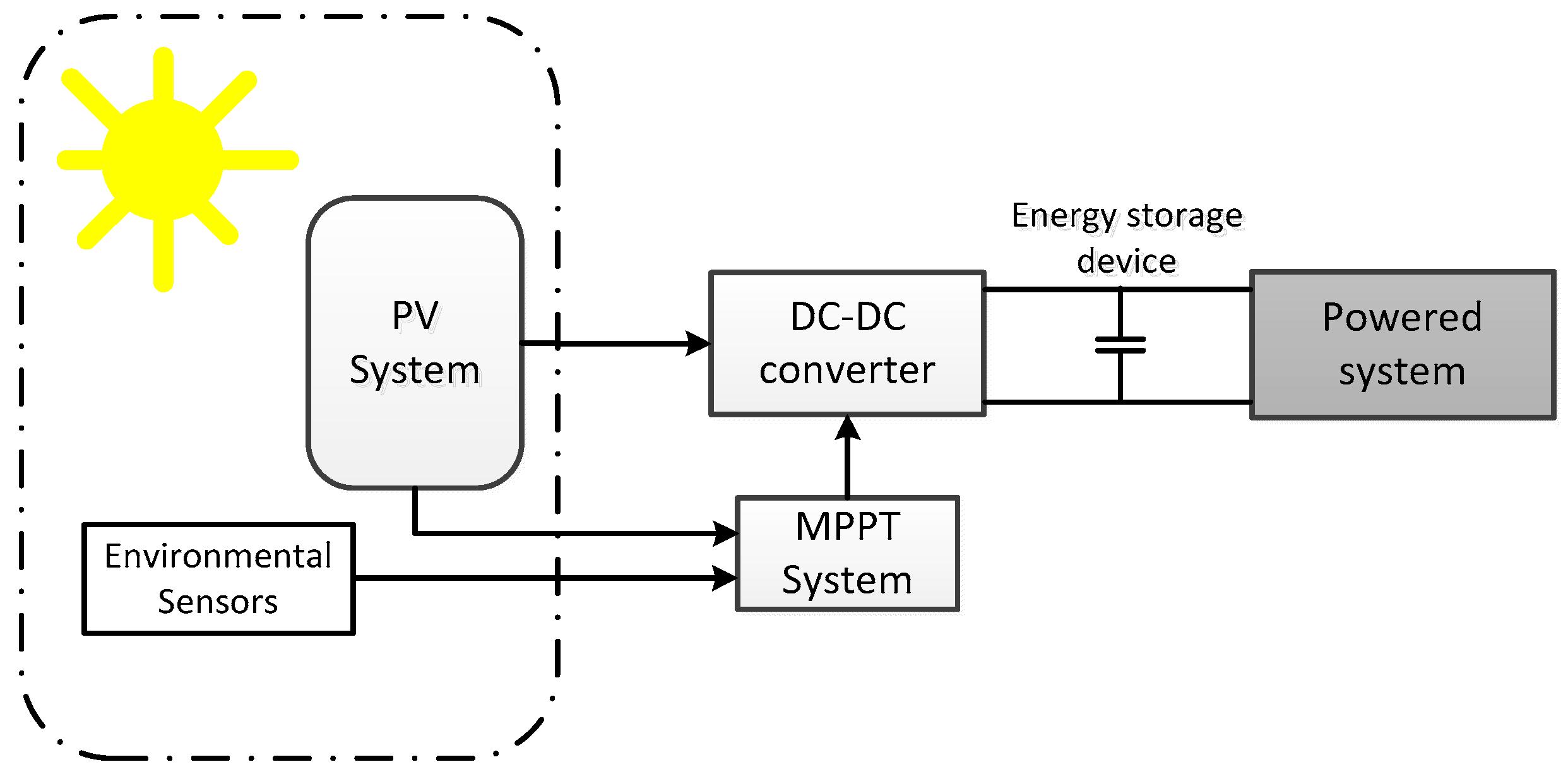 block diagram of solar energy how to make a pareto harvesting ace