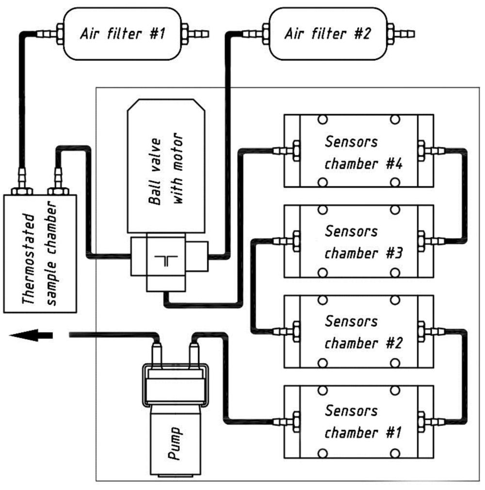 medium resolution of sensors 17 02715 g001