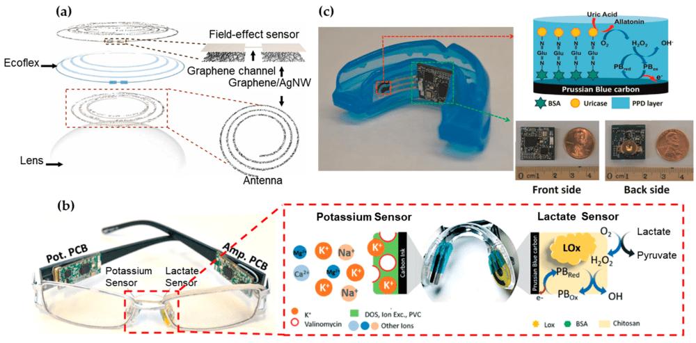 medium resolution of sensors 18 00005 g002