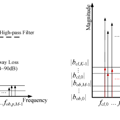 Fmcw Radar Block Diagram Iron And Carbide Sensors Free Full Text Dual Channel S Band Frequency