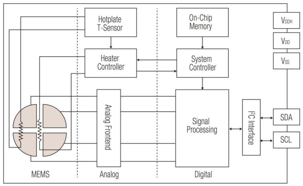 medium resolution of sensors 18 01052 g001