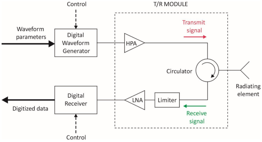medium resolution of for a vdd of 3v 5v 7v sketch the input waveforms required to test the functionality of the cmos inverter