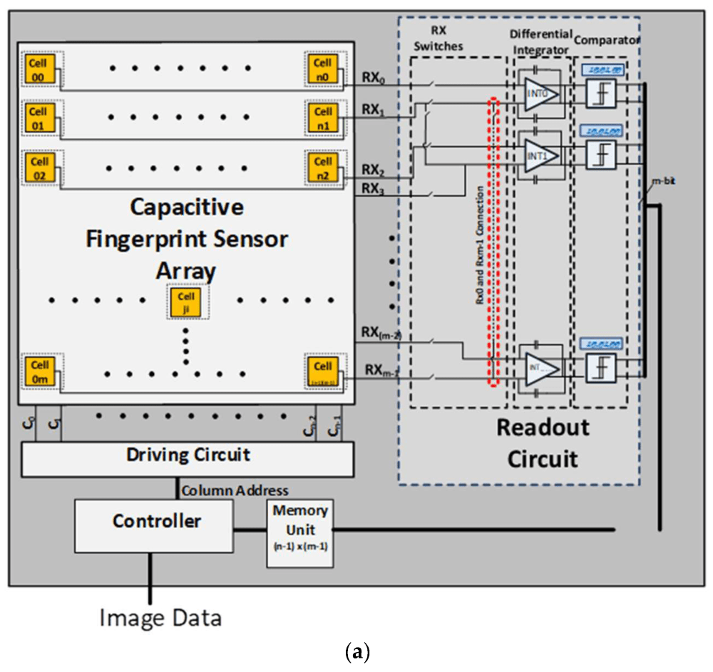 medium resolution of sensors 18 02200 g003a