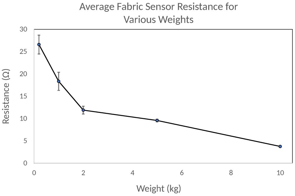 medium resolution of sensors 18 02261 g007