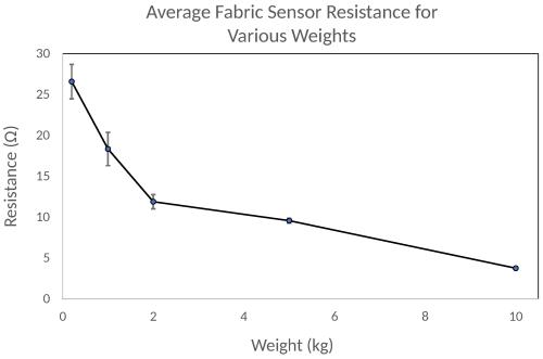 small resolution of sensors 18 02261 g007
