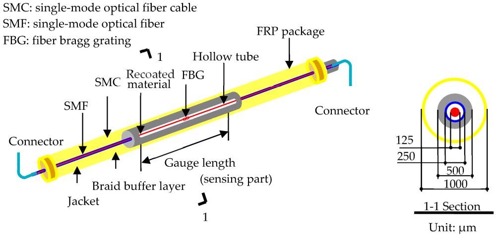 medium resolution of sensors 18 04106 g001
