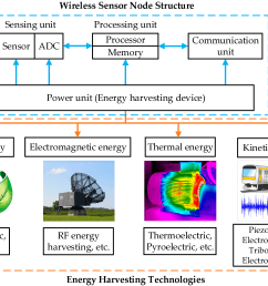 sensors free full text energy harvesting technologies for selfpowered wireless sensor networks eliminate battery maintenance [ 3453 x 2453 Pixel ]