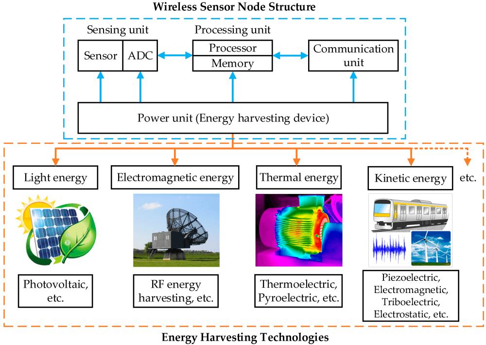medium resolution of sensors free full text energy harvesting technologies for selfpowered wireless sensor networks eliminate battery maintenance