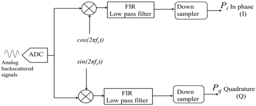 small resolution of sensors 18 04170 g001 figure 1 autocorrelation algorithm block diagram in which input signals