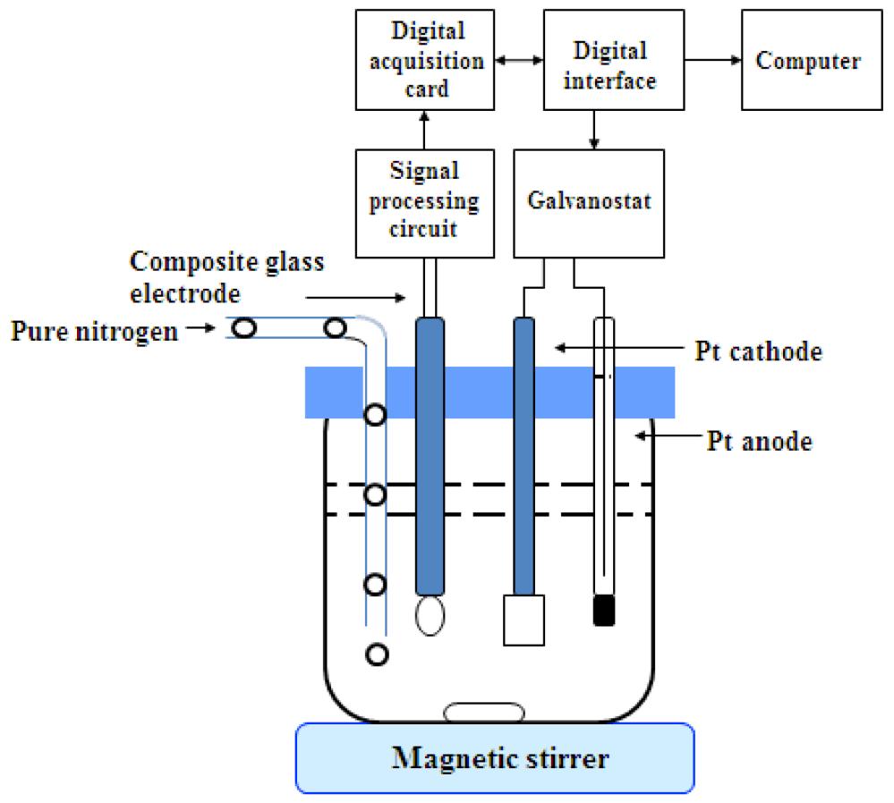 medium resolution of sensors 18 04439 g001