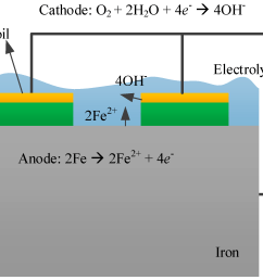 corrosion cell diagram wiring diagram expertsensors free full text corrosion measurement of the atmospheric corrosion cell [ 2135 x 1551 Pixel ]