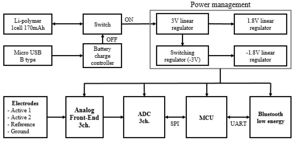 medium resolution of sensors 19 01991 g001