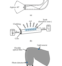 scully groundhog install manual on sensors free full text monitoring methods of body joints on  [ 2942 x 4686 Pixel ]