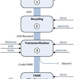 sustainability 07 06321 g001 figure 1 flow diagram of a biodiesel  [ 2008 x 3328 Pixel ]