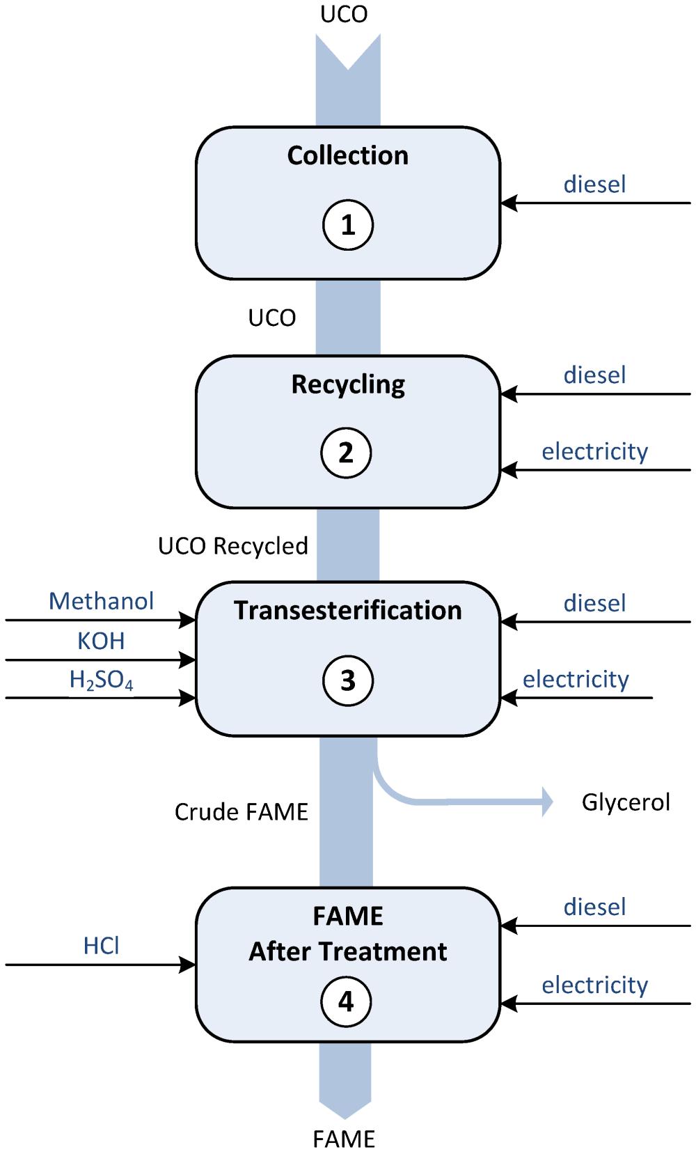 medium resolution of sustainability 07 06321 g001 figure 1 flow diagram of a biodiesel
