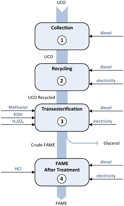 small resolution of sustainability 07 06321 g001 figure 1 flow diagram of a biodiesel