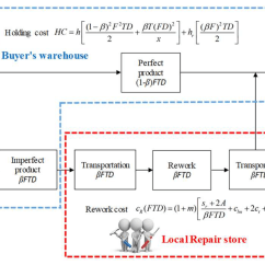 Inventory Management Model Diagram Arlec Ceiling Fan With Light Wiring Sustainability Free Full Text Sustainable No