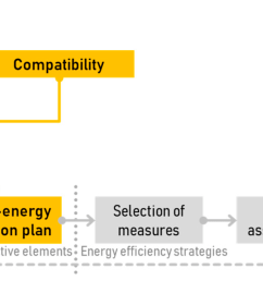 sustainability free full text reconciling energy and heritagebuilding retrofit diagram 11 [ 3539 x 1057 Pixel ]