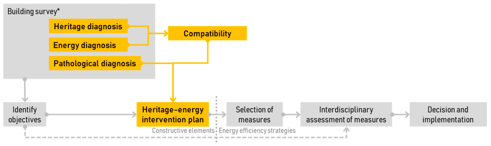 hight resolution of sustainability free full text reconciling energy and heritagebuilding retrofit diagram 11